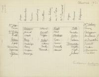 Banquet : plan de table, quatrième Conseil de chimie Solvay