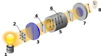 « Le principe du polarimètre »<br />